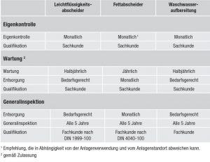 die-gebaeudetechnik-de-k-w-koenig-laestige-pflichten-tabelle