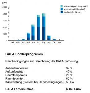 die-gebaeudetechnik-de-condair-bafa-förderrechner-bild-2