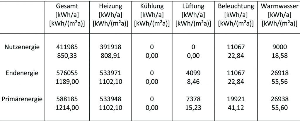 die-gebaeudetechnik-de-energieagenturnrw-tabelle1