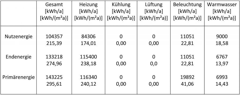 die-gebaeudetechnik-de-energieagenturnrw-tabelle2