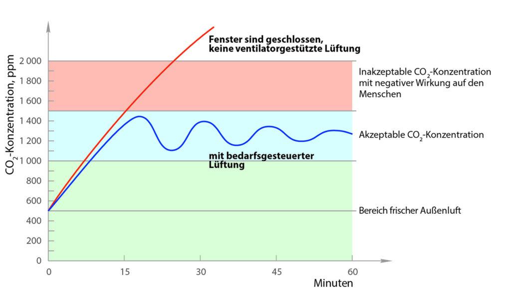 die-gebaeudetechnik-de-blauberg-dezentral-bild-2