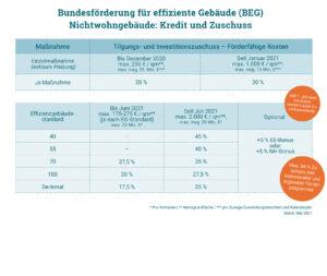 die-gebaeudetechnik-de-zukunftaltbau-förderung-b